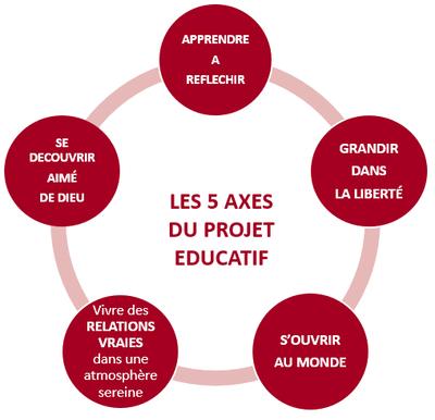 5 axes du projet éducatif